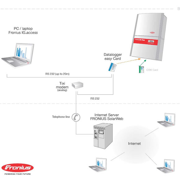 Fronius Communication Requirements