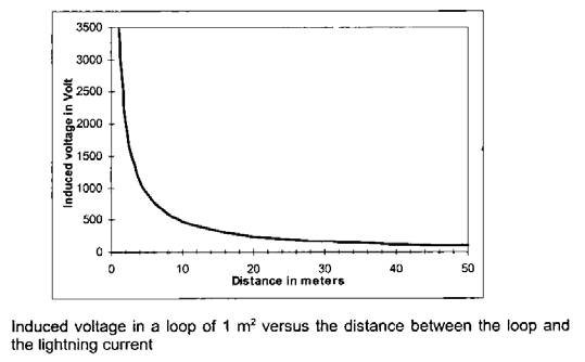 Induced surge current vs distance